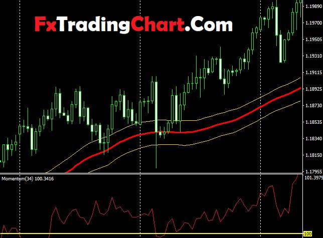 200 pips daily profit indicator1