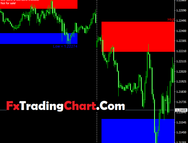 Buy And Sell Zone Indicator