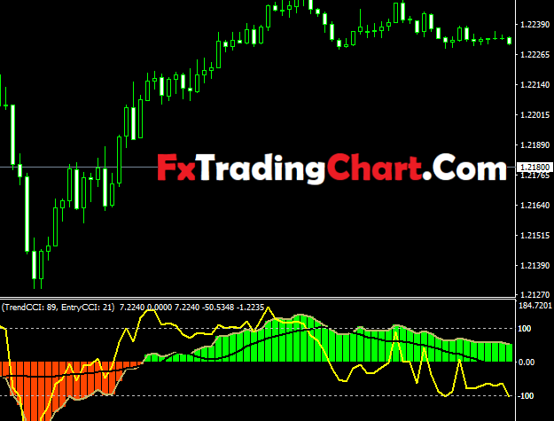 Double Cci (Commodity Channel Index) Trading Strategy