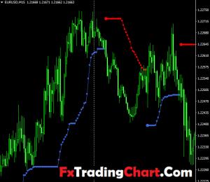 Forex Trend Indicator