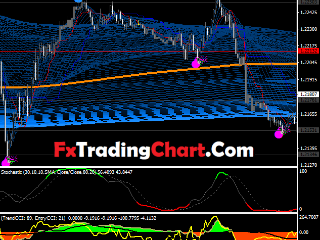 Super Guppy Forex Trading System