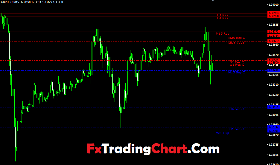 Support And Resistance Levels Indicator