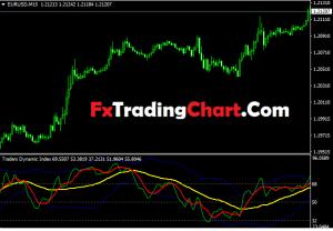Trade Dynamic Index (TDI) Indicator