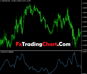 Volatility Index (VIX) Indicator