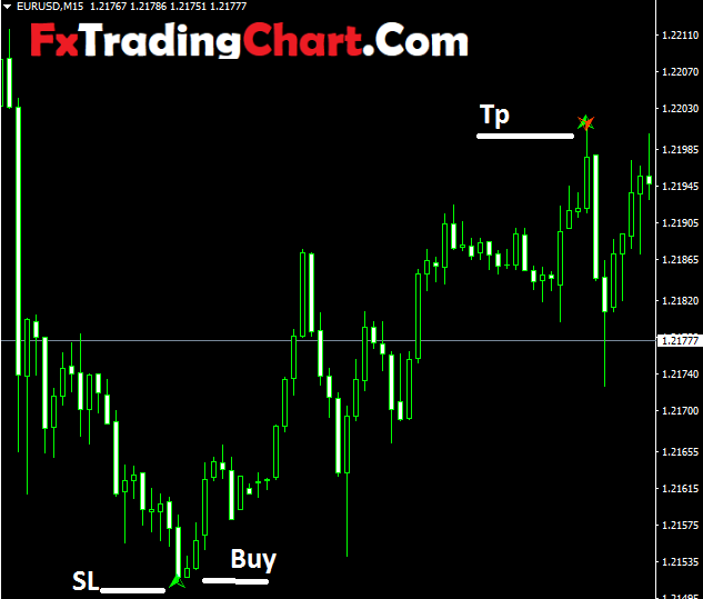 Butterfly Pattern Trading Indicator