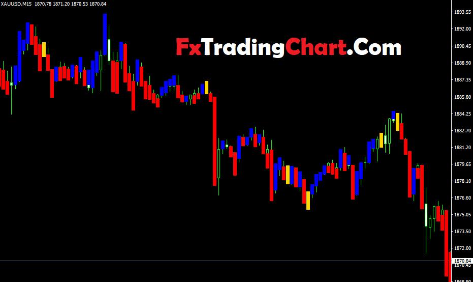 Price Action Forex trading Indicator
