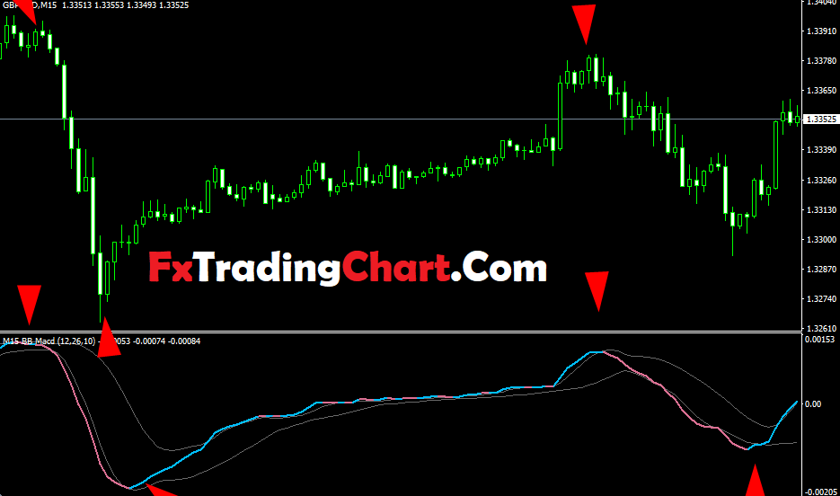 Custom BB MACD Indicator - Trend Following System