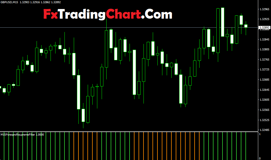 Forex Profit Supreme Filter Indicator