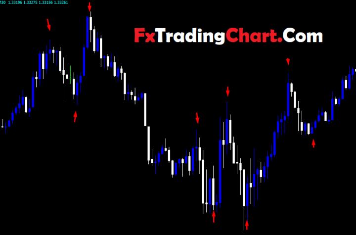 Forex U-Turn Indicator » Free Forex MT4 Indicators (mq4 & ex4) » Best Metatrader Indicators