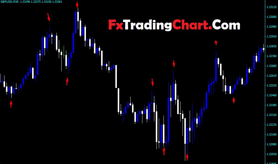 Forex U-Turn Indicator1
