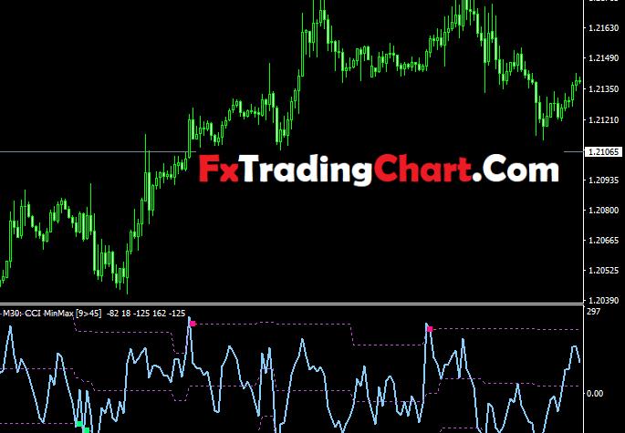 CCI Min Max Levels MTF Indicator1