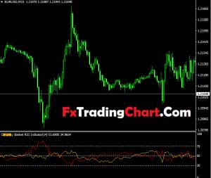 Currency Basket RSI Indicator