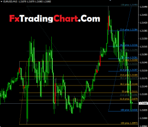 Fibo Retracement Indicator1
