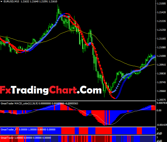 Great Forex Trader System