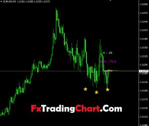 Tick's Profile Market MTF Indicator1