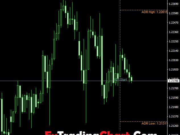 Average Daily Range Indicator