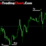 Amazing Butterfly Pattern Forex Indicator Mt4 Free