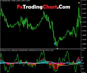 CCIx8 Index Matrix Indicator