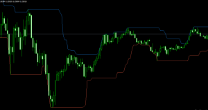 Donchain Channel Indicator