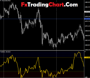 Best Forex Gold Strategy