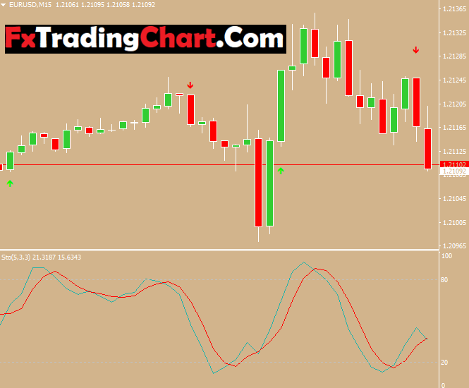 Andrew Pitchfork trading system