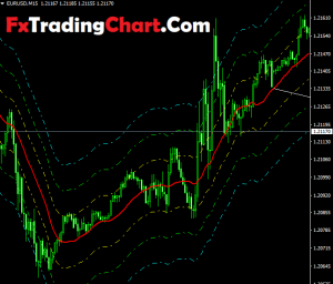 Trend following Indicator