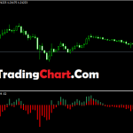 Amazing Bears Bulls Impuls MTF Indicator Mt4 Free Download