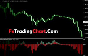 Bears Bulls Impuls MTF Indicator