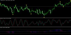 60 Second Binary Option Indicator